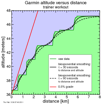 Garmin trainer data with smoothing