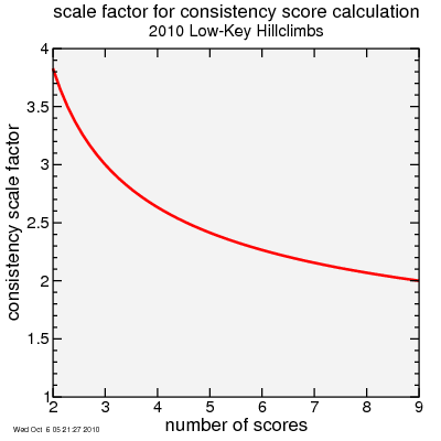 consistency score factor