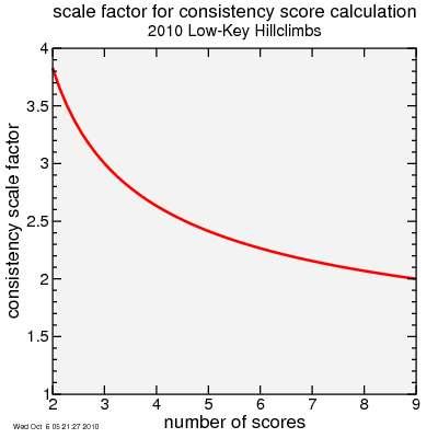 consistency score factor